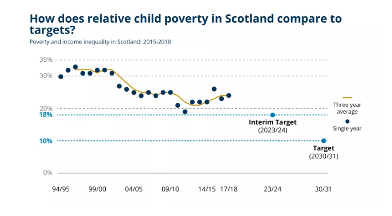 Graph from the Scottish Parliament