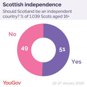 Illustration of poll results
